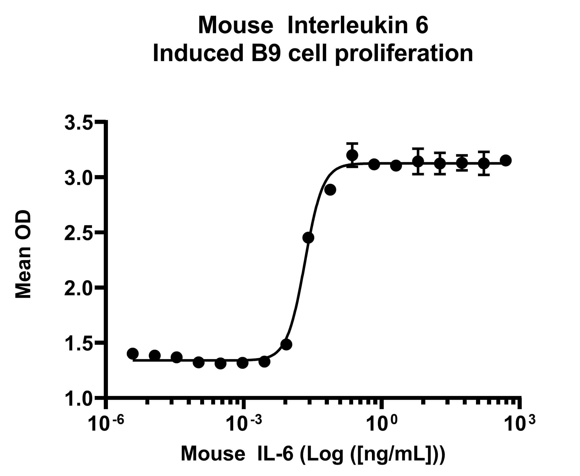 Mouse IL-6, AOF Protein in Functional assay (FN)