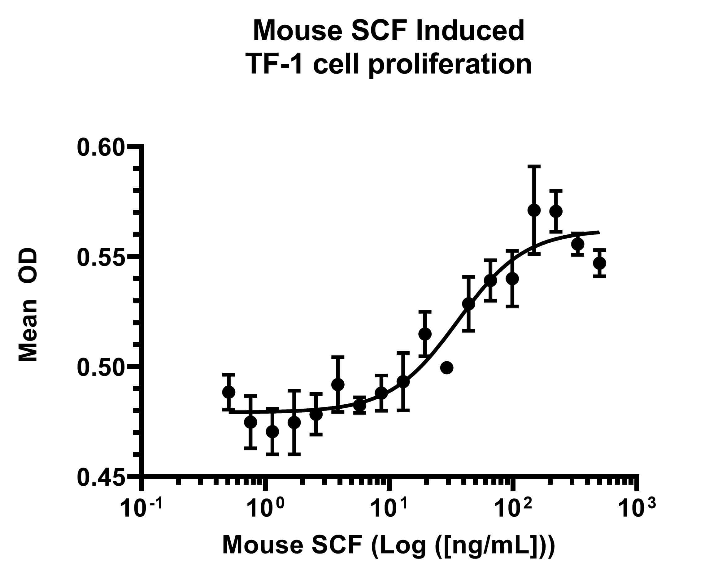 Mouse SCF, AOF Protein in Functional assay (FN)