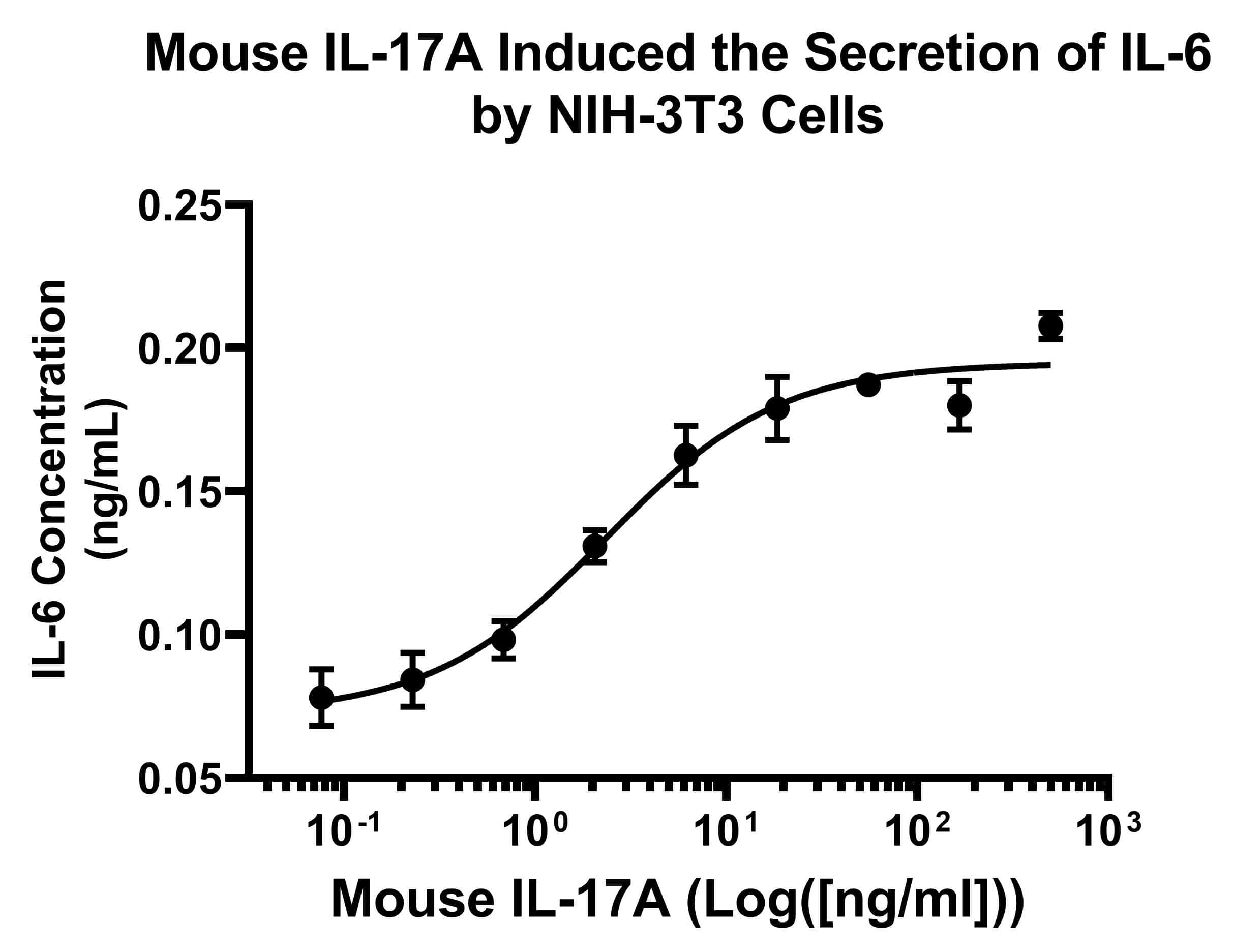 Mouse IL-17A, AOF Protein in Functional assay (FN)