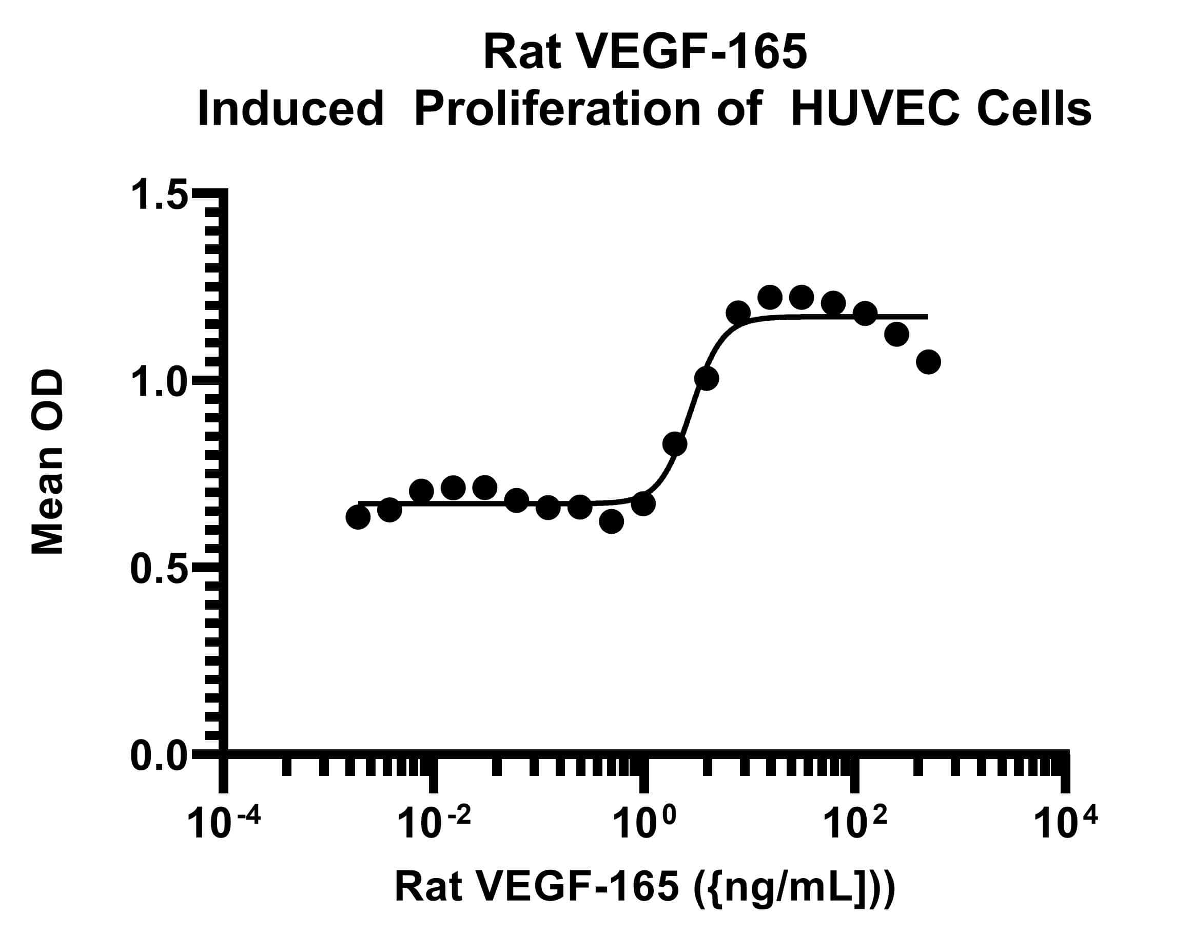 Rat VEGF-165, AOF Protein in Functional assay (FN)