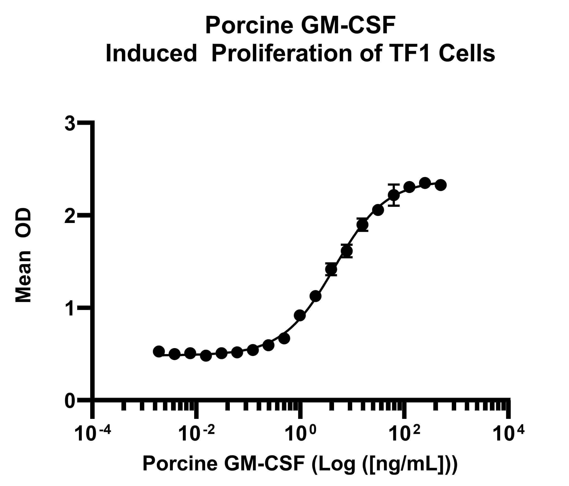 Porcine GM-CSF, AOF Protein in Functional assay (FN)