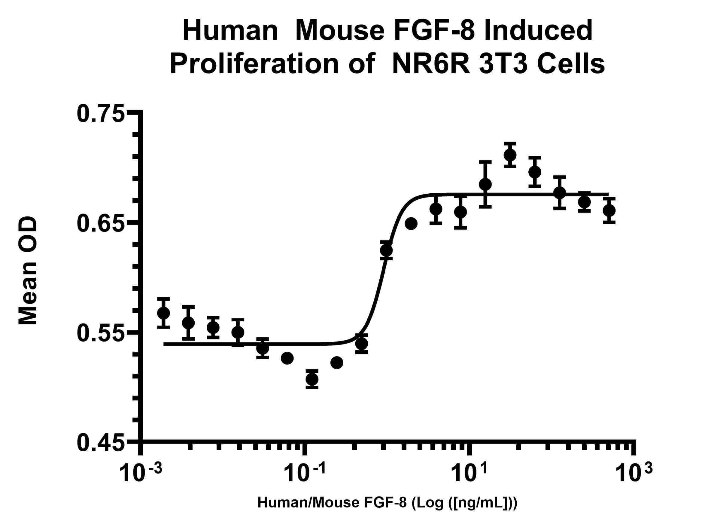 Human/Mouse FGF-8, AOF Protein in Functional assay (FN)