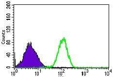 RPL18A Antibody in Flow Cytometry (Flow)