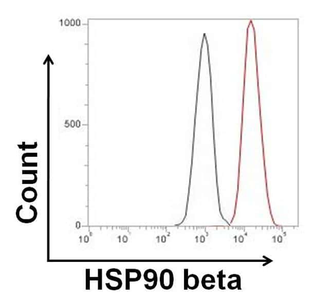 Rabbit IgG (H+L) Highly Cross-Adsorbed Secondary Antibody in Flow Cytometry (Flow)
