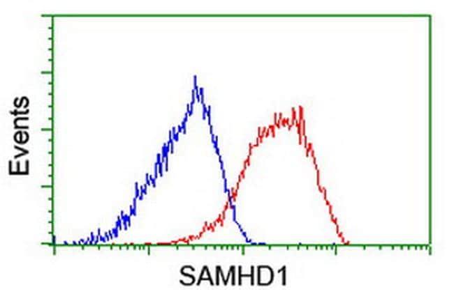 SAMHD1 Antibody in Flow Cytometry (Flow)