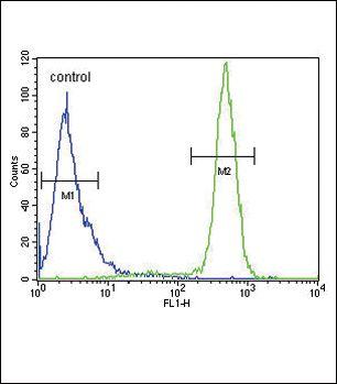 SCN1B Antibody in Flow Cytometry (Flow)