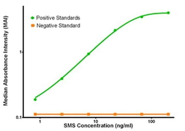SMS Antibody in ELISA (ELISA)
