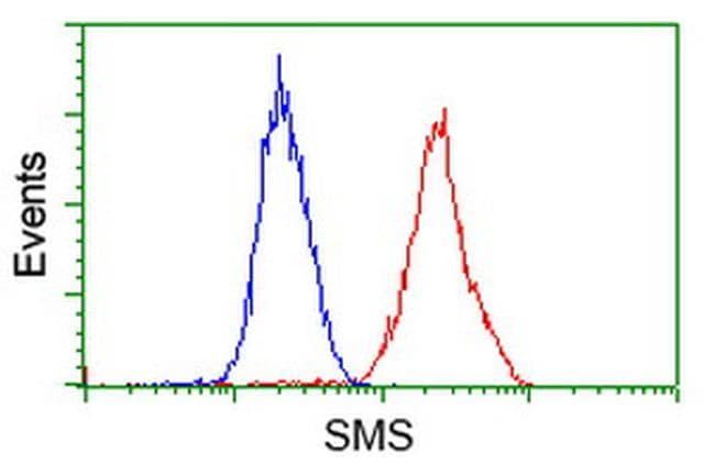 SMS Antibody in Flow Cytometry (Flow)