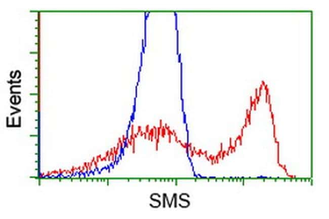 SMS Antibody in Flow Cytometry (Flow)