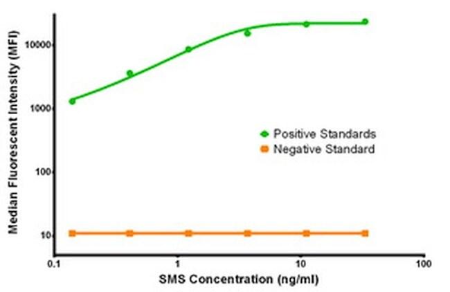 SMS Antibody in Luminex (LUM)