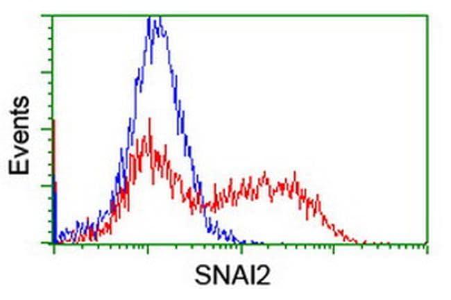 SNAI2 Antibody in Flow Cytometry (Flow)