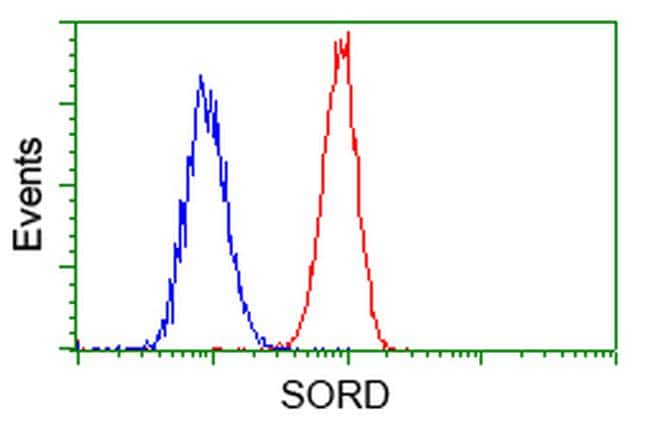 SORD Antibody in Flow Cytometry (Flow)