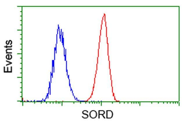 SORD Antibody in Flow Cytometry (Flow)