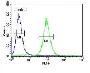 SERPINB3 Antibody in Flow Cytometry (Flow)