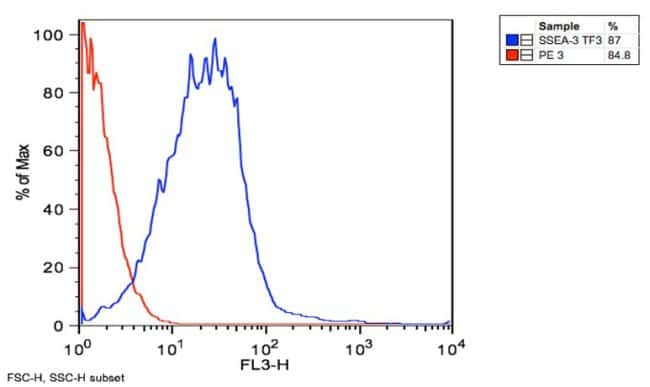 SSEA3 Antibody in Flow Cytometry (Flow)