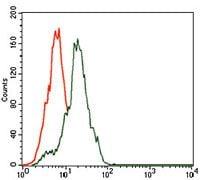Somatostatin Antibody in Flow Cytometry (Flow)