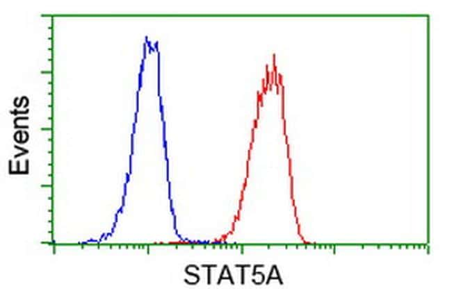 STAT5A Antibody in Flow Cytometry (Flow)
