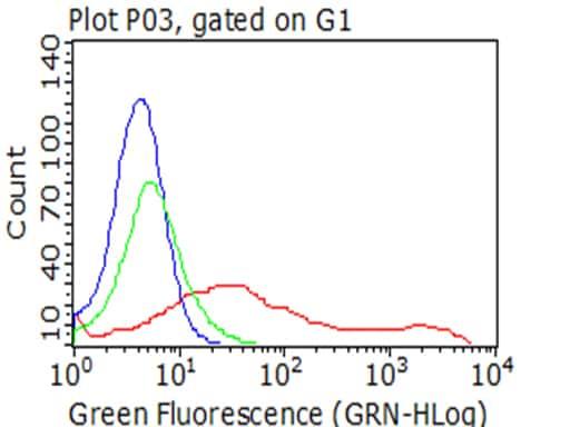 CD137 (TNFRSF9) Antibody in Flow Cytometry (Flow)