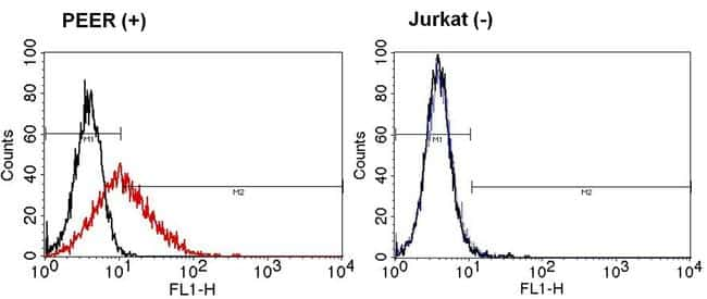 TCR gamma/delta Antibody in Flow Cytometry (Flow)