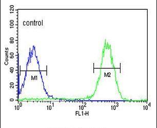 TESC Antibody in Flow Cytometry (Flow)