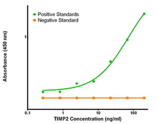TIMP2 Antibody in ELISA (ELISA)