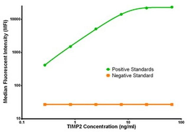 TIMP2 Antibody in Luminex (LUM)