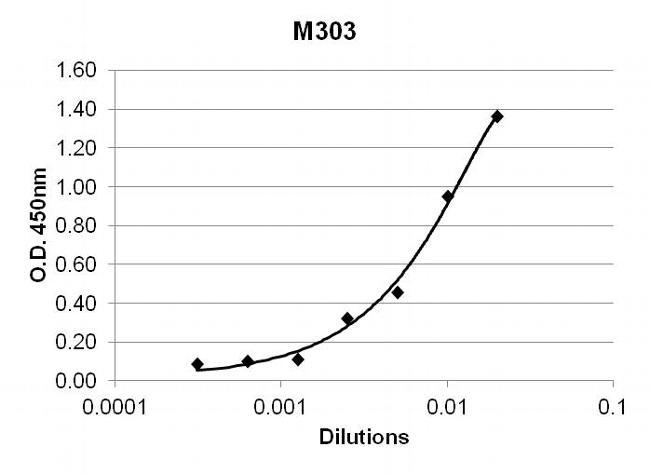 TNF alpha Antibody in ELISA (ELISA)