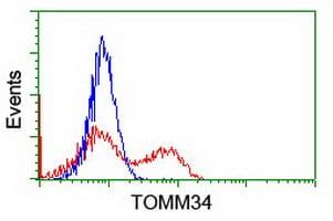 TOMM34 Antibody in Flow Cytometry (Flow)