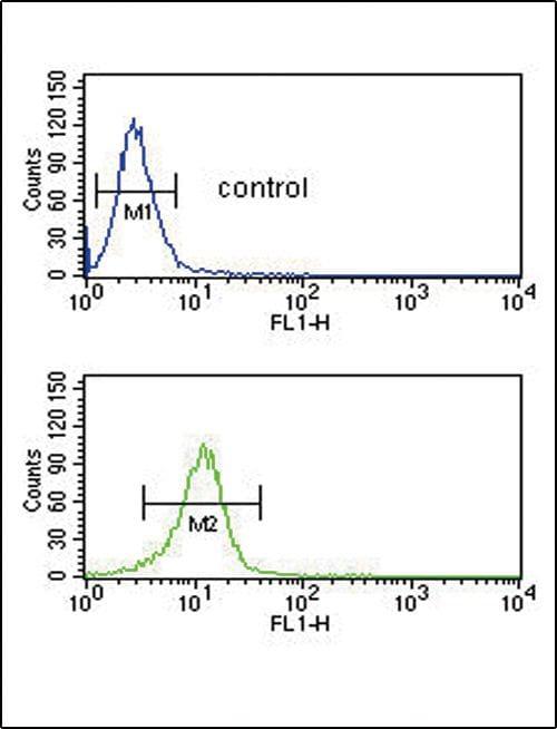 CD154 (CD40 Ligand) Antibody in Flow Cytometry (Flow)