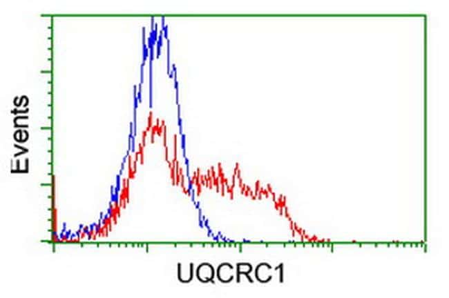 UQCRC1 Antibody in Flow Cytometry (Flow)