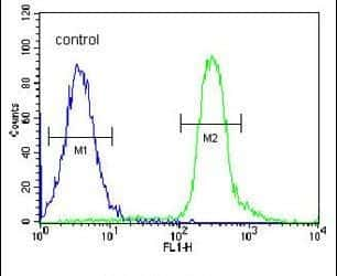 VPS52 Antibody in Flow Cytometry (Flow)