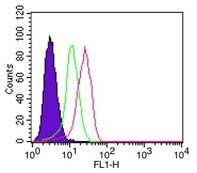 IkB alpha Antibody in Flow Cytometry (Flow)