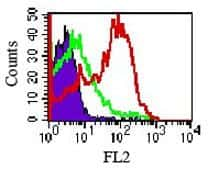 TLR4 Antibody in Flow Cytometry (Flow)