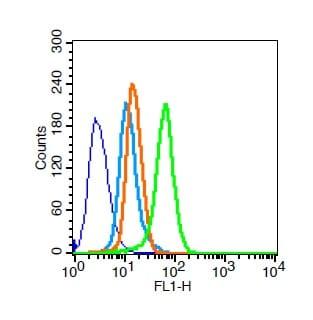 MDR1 Antibody in Flow Cytometry (Flow)