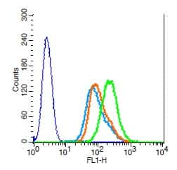 RANKL Antibody in Flow Cytometry (Flow)