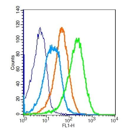 ADRB2 Antibody in Flow Cytometry (Flow)