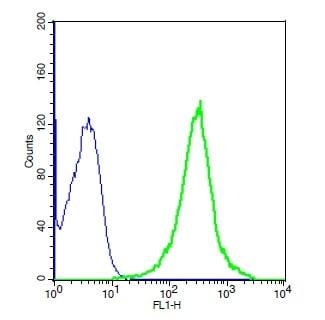 TLR2 Antibody in Flow Cytometry (Flow)
