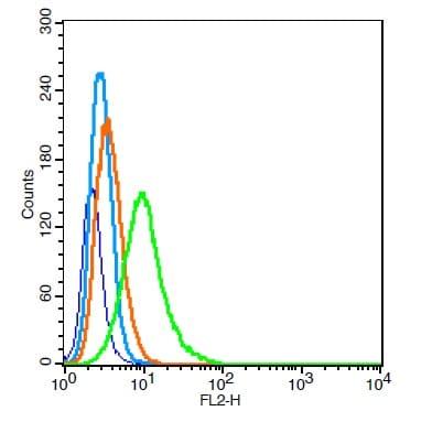 GABRA2/GABA A Receptor alpha 2 Antibody in Flow Cytometry (Flow)