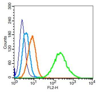 PARK7 Antibody in Flow Cytometry (Flow)