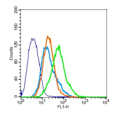 CCR10 Antibody in Flow Cytometry (Flow)