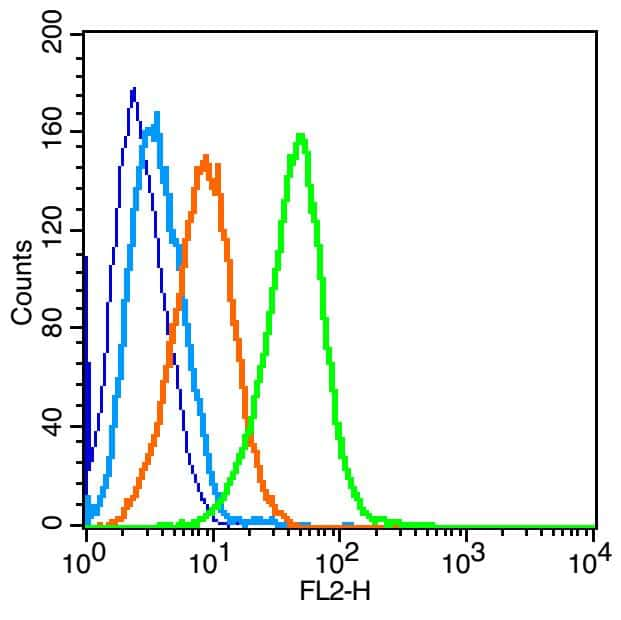 IL4R Antibody in Flow Cytometry (Flow)