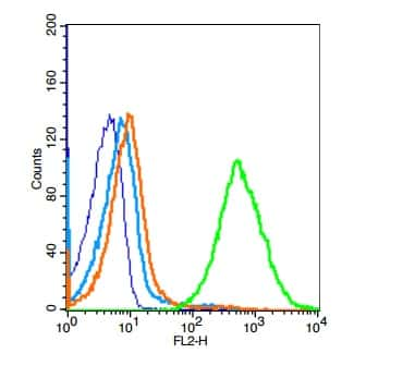 TLR6 Antibody in Flow Cytometry (Flow)
