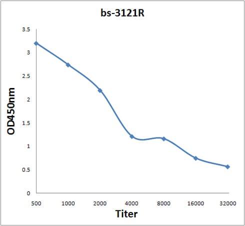 Phospho-Crk isoform 2 (Tyr221) Antibody in ELISA (ELISA)