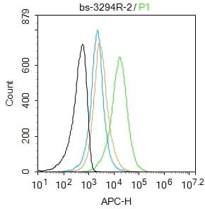 Phospho-Mst1/Mst2 (Thr183, Thr180) Antibody in Flow Cytometry (Flow)