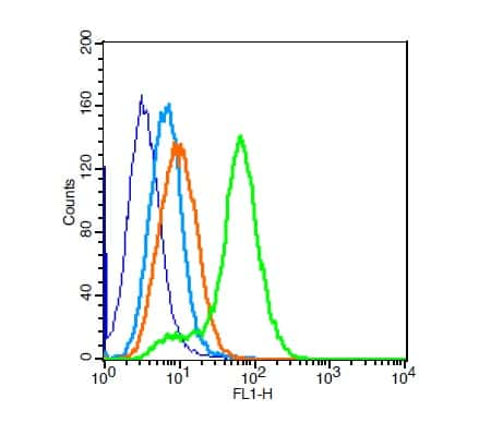 ZEB1/2 Antibody in Flow Cytometry (Flow)