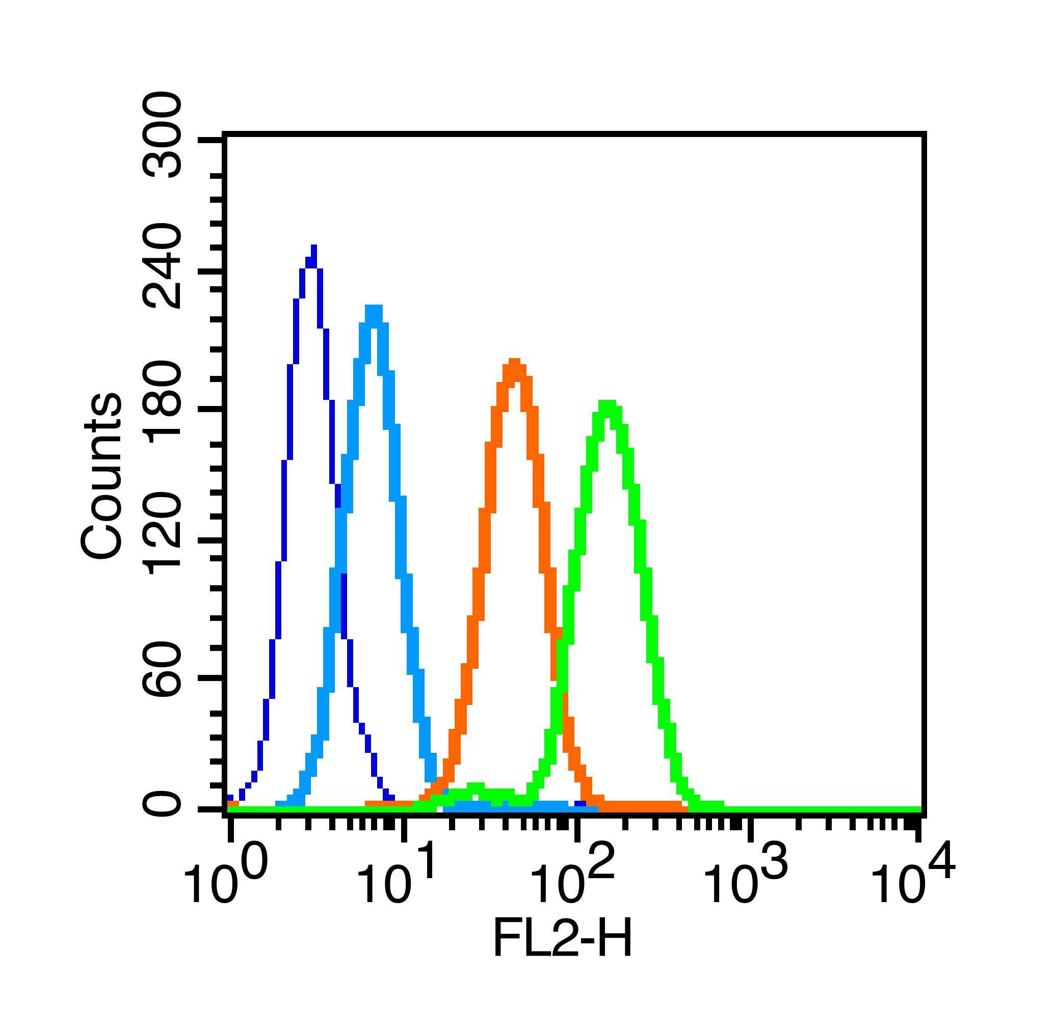 Phospho-IL-1R1 (Tyr496) Antibody in Flow Cytometry (Flow)