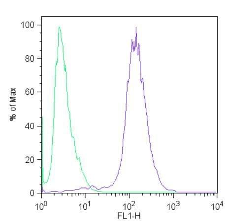 c-Myc Antibody in Flow Cytometry (Flow)