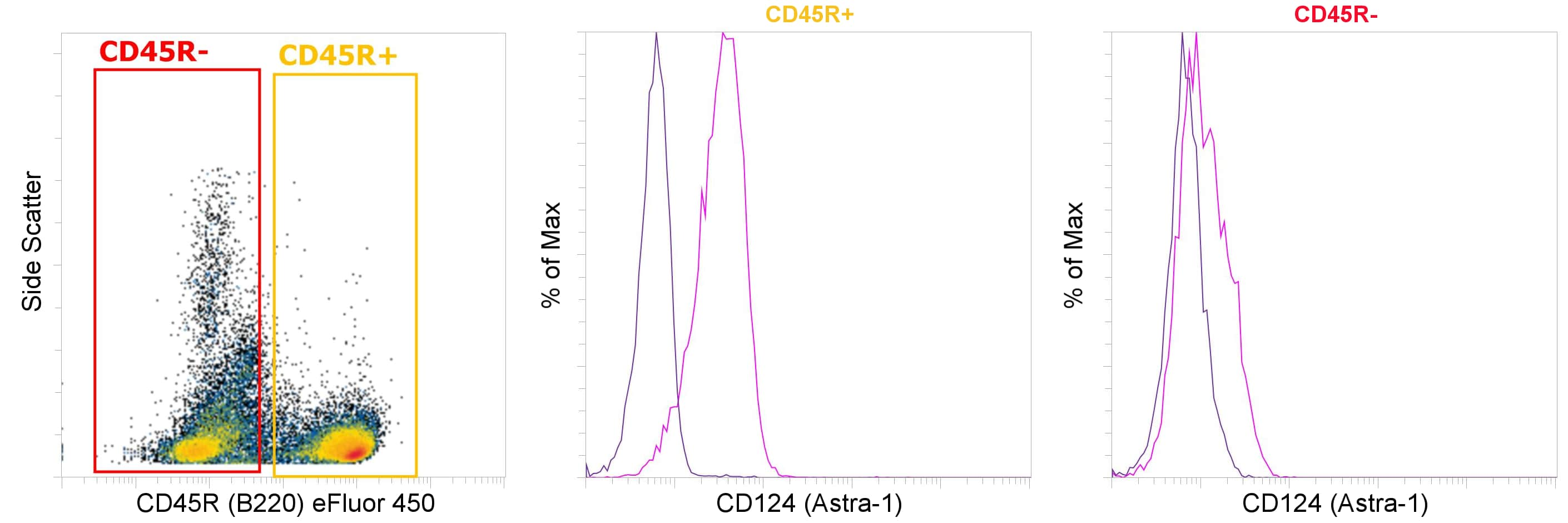 CD124 Antibody in Relative expression