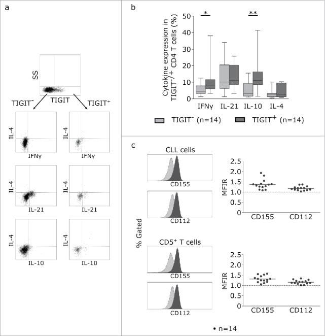 CD112 (Nectin-2) Antibody