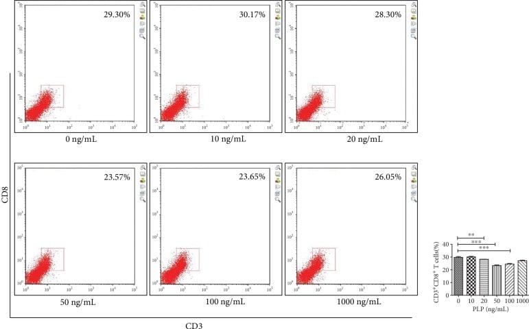 CD3 Antibody in Flow Cytometry (Flow)